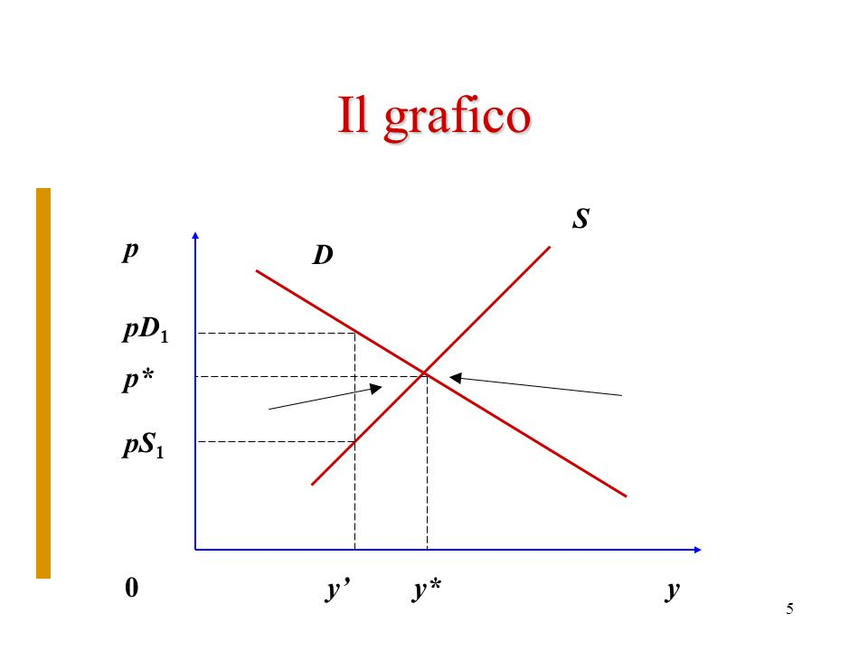 4 Il meccanismo dellequilibrio Diversamente dal normale: quantità variabile indipendente e prezzo variabile dipendente. Per ogni quantità esistente: p