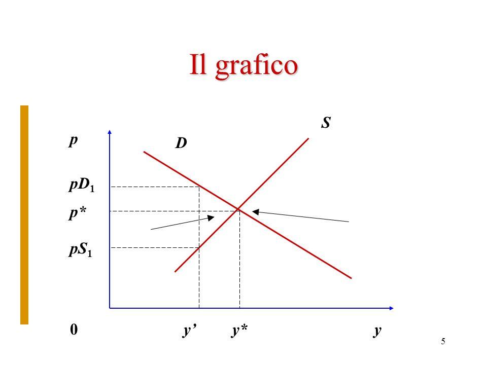 5 Il grafico S D p pD 1 pS 1 p* yy*y0