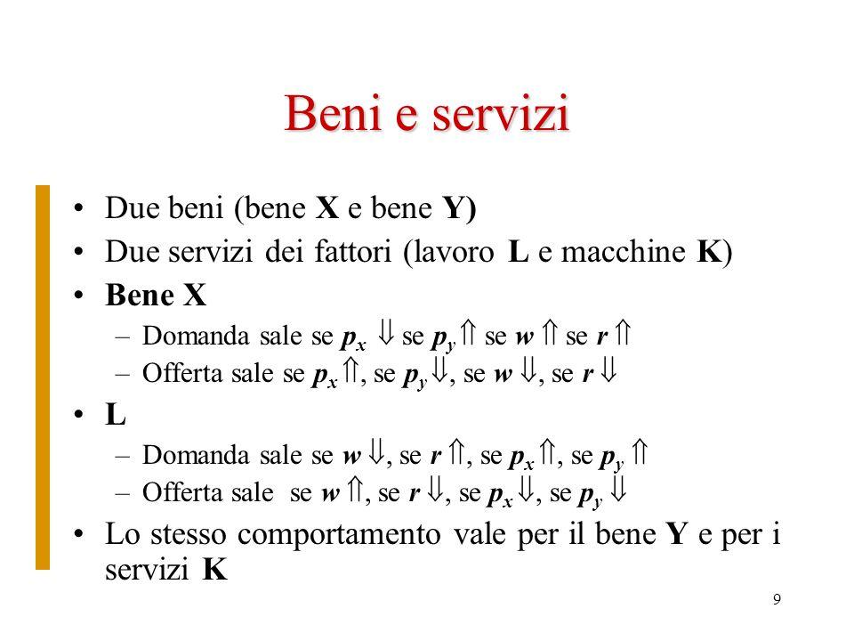 9 Beni e servizi Due beni (bene X e bene Y) Due servizi dei fattori (lavoro L e macchine K) Bene X –Domanda sale se p x se p y se w se r –Offerta sale se p x, se p y, se w, se r L –Domanda sale se w, se r, se p x, se p y –Offerta sale se w, se r, se p x, se p y Lo stesso comportamento vale per il bene Y e per i servizi K