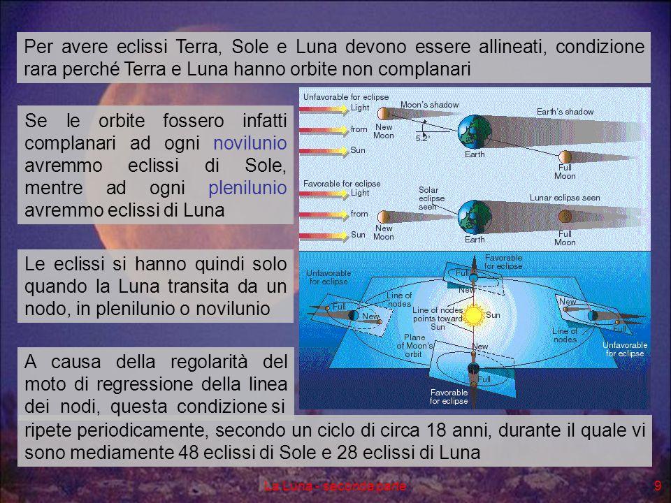 La Luna - seconda parte9 Per avere eclissi Terra, Sole e Luna devono essere allineati, condizione rara perché Terra e Luna hanno orbite non complanari