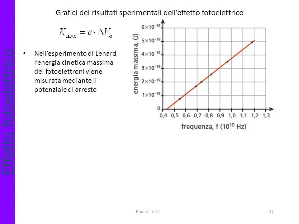 Effetto fotoelettrico Osservazioni sperimentali di Lenard 1)Il fenomeno presenta una frequenza di soglia f 0 (detta soglia fotoelettrica) al di sotto
