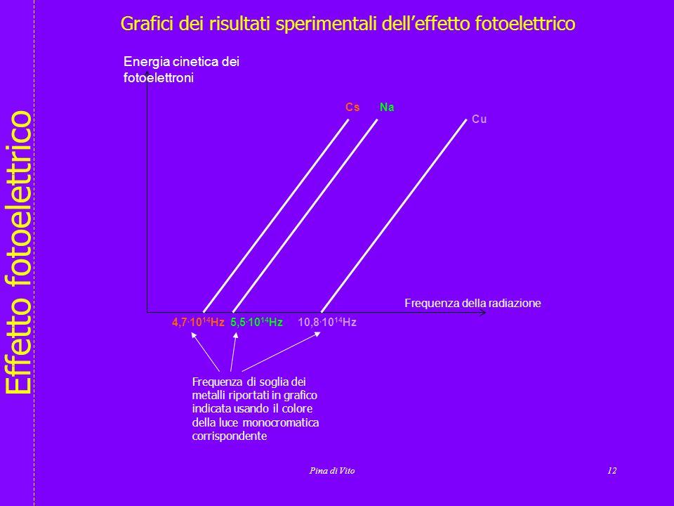 Effetto fotoelettrico Grafici dei risultati sperimentali delleffetto fotoelettrico Nellesperimento di Lenard lenergia cinetica massima dei fotoelettro