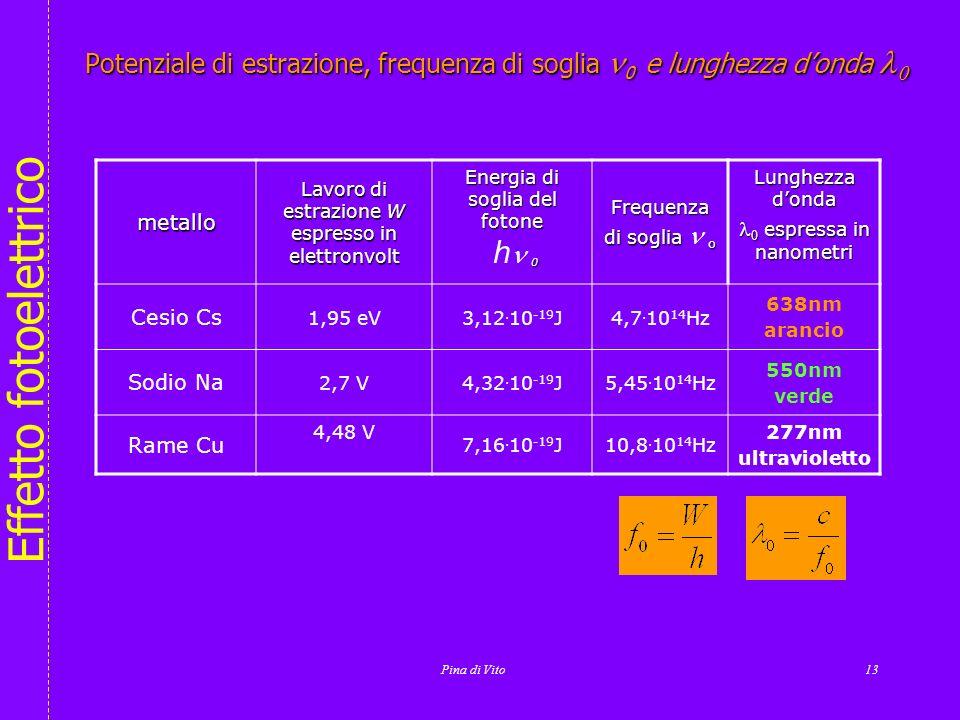 Effetto fotoelettrico Grafici dei risultati sperimentali delleffetto fotoelettrico Pina di Vito12 Energia cinetica dei fotoelettroni Frequenza della r