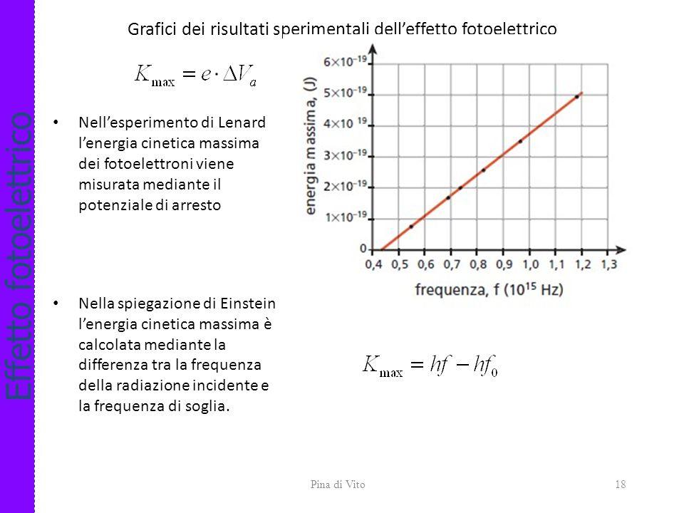 Effetto fotoelettrico Spiegazione delleffetto fotoelettrico di Einstein (1905) E=h f h=6.626 10 -34 Js costante di Planck 1.Ogni volta che avviene, da
