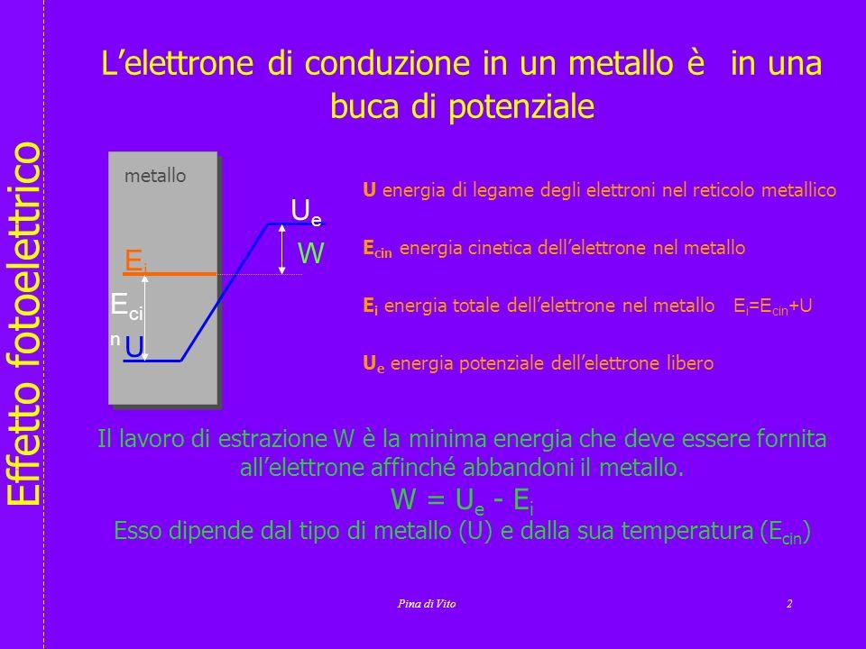 Effetto fotoelettrico Pina di Vito1