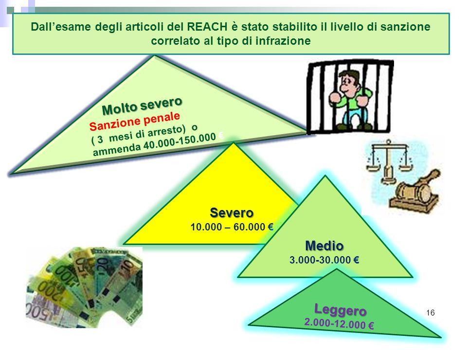 Molto severo Sanzione penale ( 3 mesi di arresto) o ammenda 40.000-150.000 Severo 10.000 – 60.000 Medio 3.000-30.000 Leggero 2.000-12.000 16 Dallesame