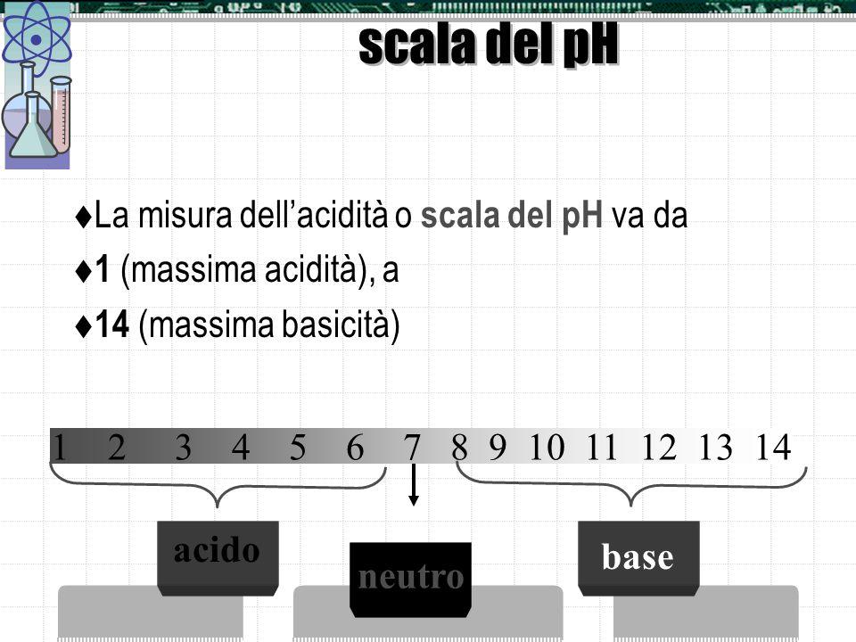 Misura del pH La concentrazione degli ioni H 3 O + è misura dellacidità Lacidità viene espressa come logaritmo negativo a base 10 della concentrazione
