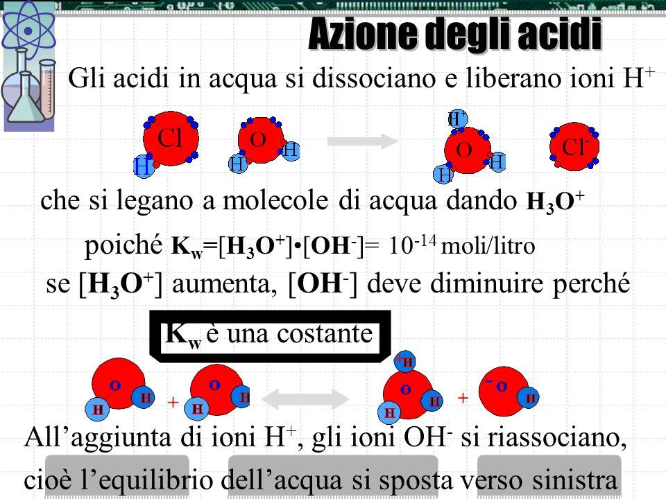 Azione degli acidi Gli acidi in acqua si dissociano e liberano ioni H + Allaggiunta di ioni H +, gli ioni OH - si riassociano, cioè lequilibrio dellacqua si sposta verso sinistra che si legano a molecole di acqua dando H 3 O + poiché K w =[H 3 O + ][OH - ]= 10 -14 moli/litro se [H 3 O + ] aumenta, [OH - ] deve diminuire perché K w è una costante