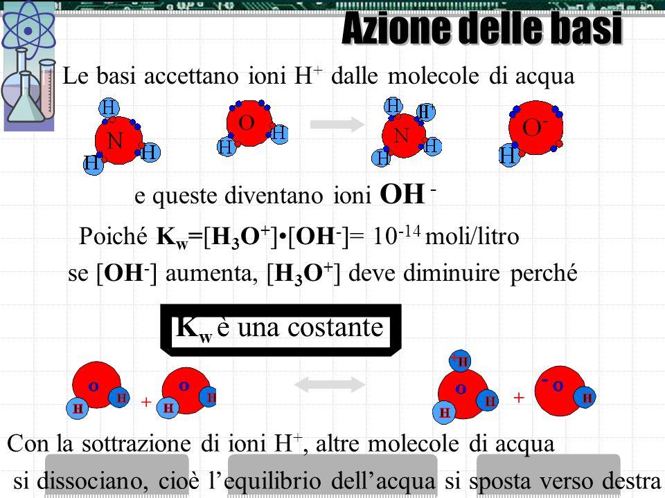Azione degli acidi Gli acidi in acqua si dissociano e liberano ioni H + Allaggiunta di ioni H +, gli ioni OH - si riassociano, cioè lequilibrio dellac