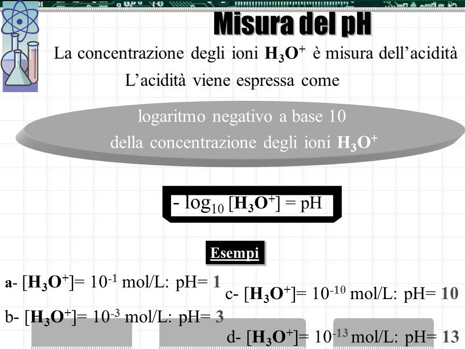 Misura del pH La concentrazione degli ioni H 3 O + è misura dellacidità Lacidità viene espressa come logaritmo negativo a base 10 della concentrazione degli ioni H3O+H3O+ - log 10 [H 3 O + ] = pH a- [H 3 O + ]= 10 -1 mol/L: pH= 1 Esempi b- [H 3 O + ]= 10 -3 mol/L: pH= 3 c- [H 3 O + ]= 10 -10 mol/L: pH= 10 d- [H 3 O + ]= 10 -13 mol/L: pH= 13
