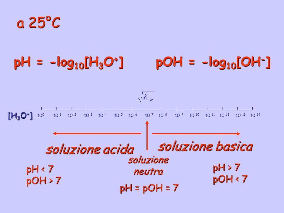 a 25°C 10 0 10 -2 10 -4 10 -6 10 -1 10 -3 10 -5 10 -7 10 -8 10 -10 10 -12 10 -14 10 -9 10 -11 10 -13 [H 3 O + ] soluzione acida pH < 7 pOH > 7 soluzio