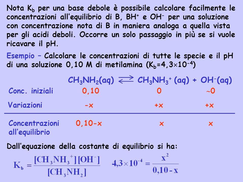 CH 3 NH 2 (aq) CH 3 NH 3 + (aq) + OH - (aq) Conc. iniziali 0,10 0 0 Variazioni -x +x +x Concentrazioni 0,10-x x x allequilibrio Nota K b per una base