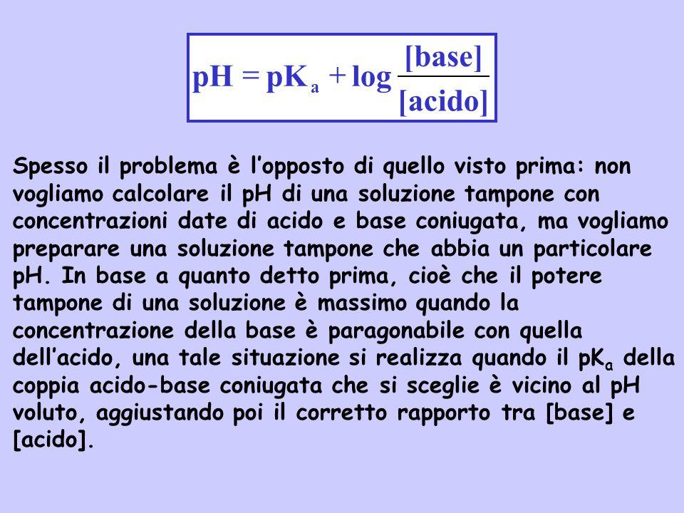 Spesso il problema è lopposto di quello visto prima: non vogliamo calcolare il pH di una soluzione tampone con concentrazioni date di acido e base con
