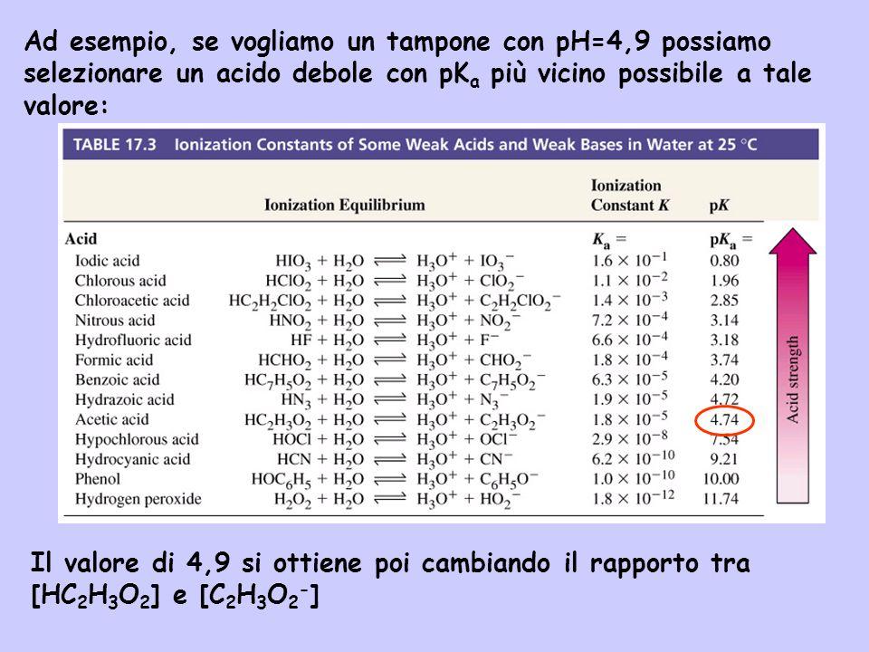 Ad esempio, se vogliamo un tampone con pH=4,9 possiamo selezionare un acido debole con pK a più vicino possibile a tale valore: Il valore di 4,9 si ot