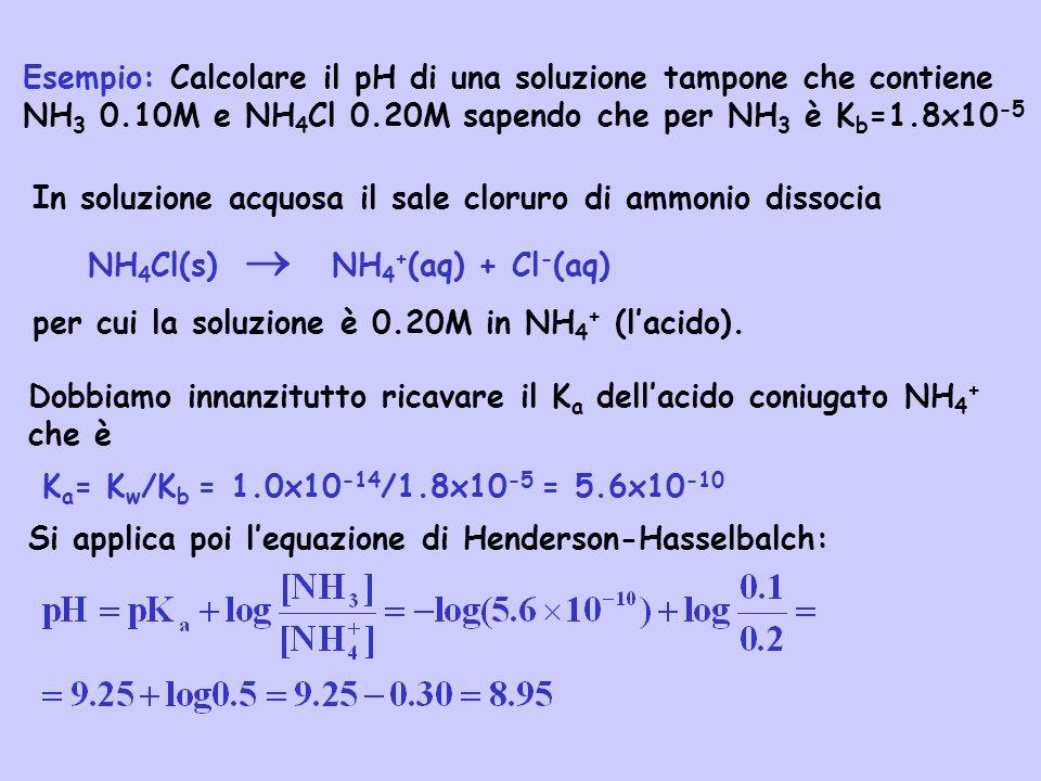 Esempio: Calcolare il pH di una soluzione tampone che contiene NH 3 0.10M e NH 4 Cl 0.20M sapendo che per NH 3 è K b =1.8x10 -5 Dobbiamo innanzitutto
