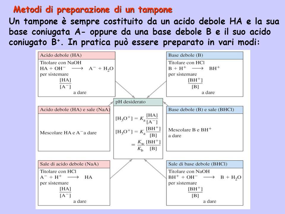 Metodi di preparazione di un tampone Un tampone è sempre costituito da un acido debole HA e la sua base coniugata A- oppure da una base debole B e il