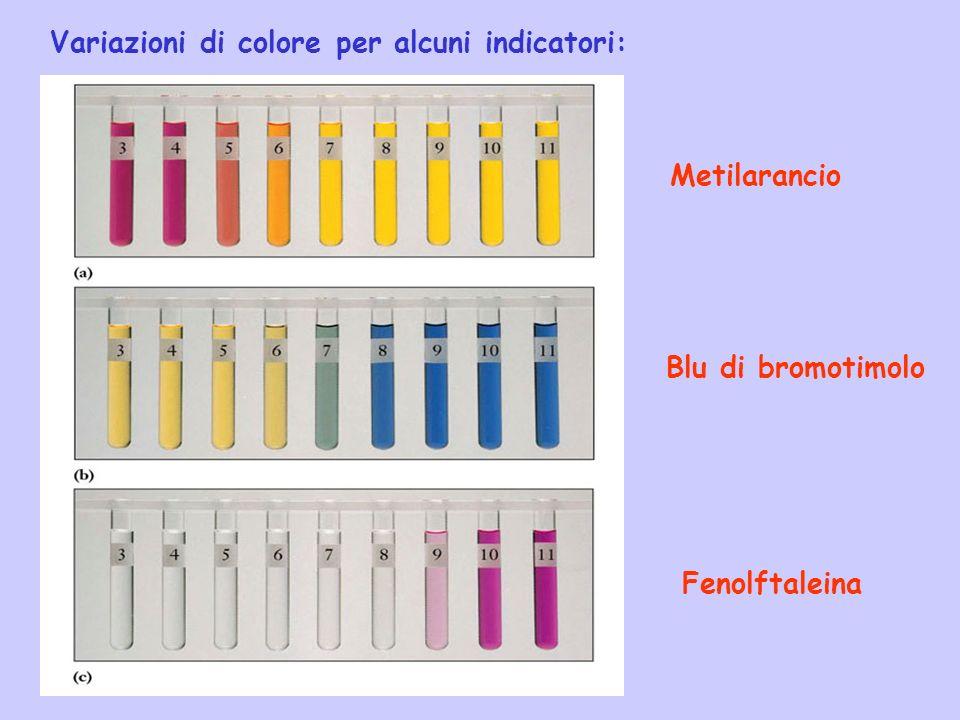 Variazioni di colore per alcuni indicatori: Metilarancio Blu di bromotimolo Fenolftaleina