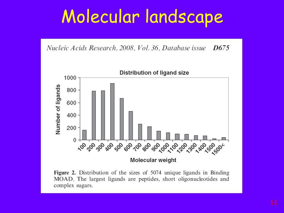 Molecular landscape 11