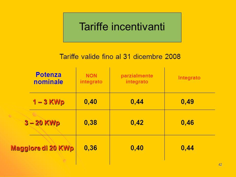 42 Tariffe incentivanti Tariffe valide fino al 31 dicembre 2008 Potenza nominale NON integrato parzialmente integrato Integrato 1 – 3 KWp Maggiore di 20 KWp 3 – 20 KWp 0,400,440,49 0,380,420,46 0,360,400,44
