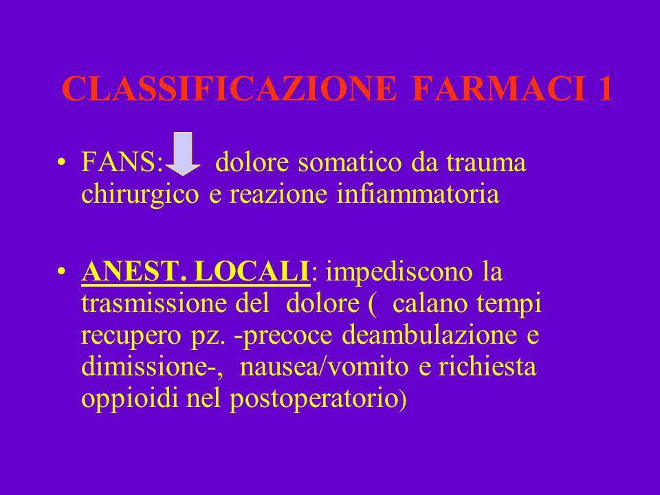 CLASSIFICAZIONE FARMACI 1 FANS: dolore somatico da trauma chirurgico e reazione infiammatoria ANEST. LOCALI: impediscono la trasmissione del dolore (