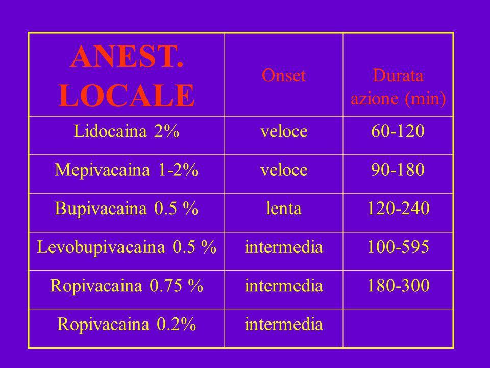 ANEST. LOCALE OnsetDurata azione (min) Lidocaina 2%veloce60-120 Mepivacaina 1-2%veloce90-180 Bupivacaina 0.5 %lenta120-240 Levobupivacaina 0.5 %interm