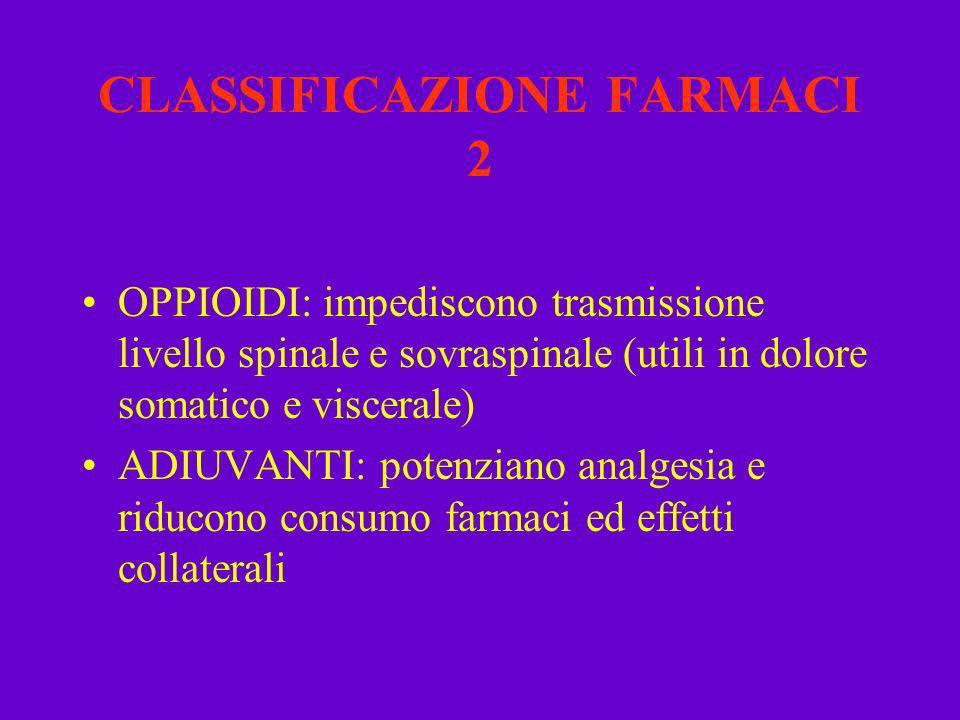 CLASSIFICAZIONE FARMACI 2 OPPIOIDI: impediscono trasmissione livello spinale e sovraspinale (utili in dolore somatico e viscerale) ADIUVANTI: potenzia