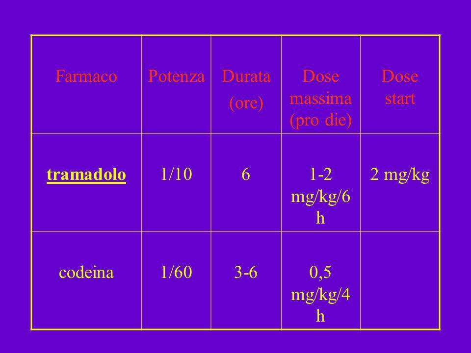 FarmacoPotenzaDurata (ore) Dose massima (pro die) Dose start tramadolo1/1061-2 mg/kg/6 h 2 mg/kg codeina1/603-60,5 mg/kg/4 h