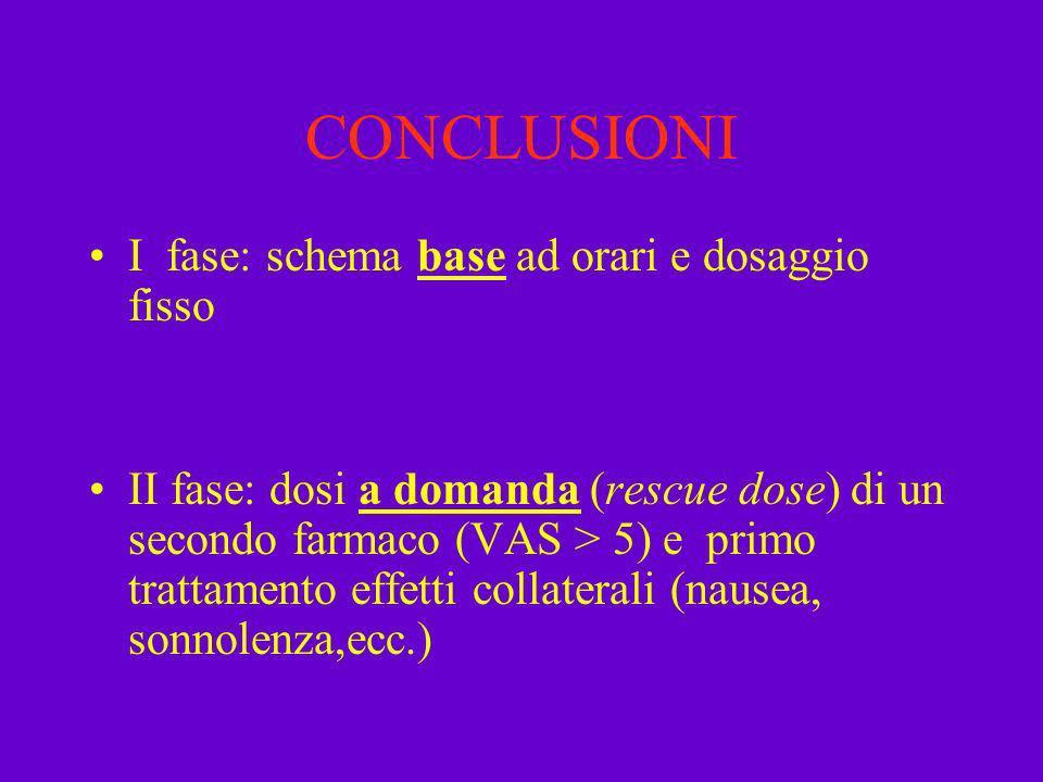 CONCLUSIONI I fase: schema base ad orari e dosaggio fisso II fase: dosi a domanda (rescue dose) di un secondo farmaco (VAS > 5) e primo trattamento ef