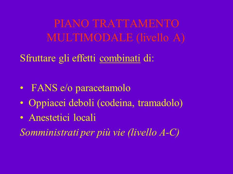 PIANO TRATTAMENTO MULTIMODALE (livello A) Sfruttare gli effetti combinati di: FANS e/o paracetamolo Oppiacei deboli (codeina, tramadolo) Anestetici lo