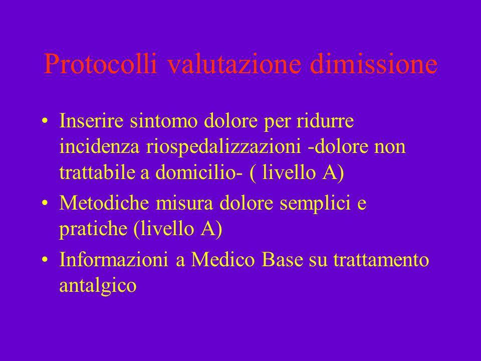 Protocolli valutazione dimissione Inserire sintomo dolore per ridurre incidenza riospedalizzazioni -dolore non trattabile a domicilio- ( livello A) Me
