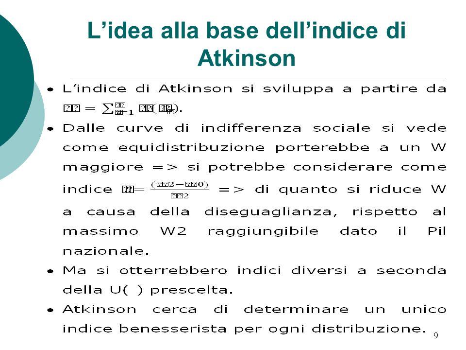 9 Lidea alla base dellindice di Atkinson