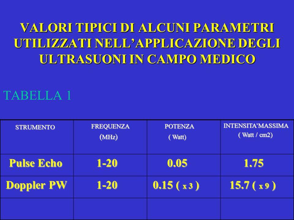 VALORI TIPICI DI ALCUNI PARAMETRI UTILIZZATI NELLAPPLICAZIONE DEGLI ULTRASUONI IN CAMPO MEDICO TABELLA 1 STRUMENTO FREQUENZA ( MHz ) ( MHz ) POTENZA (