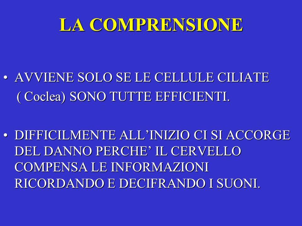 LA COMPRENSIONE AVVIENE SOLO SE LE CELLULE CILIATEAVVIENE SOLO SE LE CELLULE CILIATE ( Coclea) SONO TUTTE EFFICIENTI. ( Coclea) SONO TUTTE EFFICIENTI.
