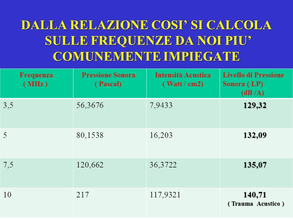 DALLA RELAZIONE COSI SI CALCOLA SULLE FREQUENZE DA NOI PIU COMUNEMENTE IMPIEGATE Frequenza ( MHz ) Pressione Sonora ( Pascal) Intensità Acustica ( Wat