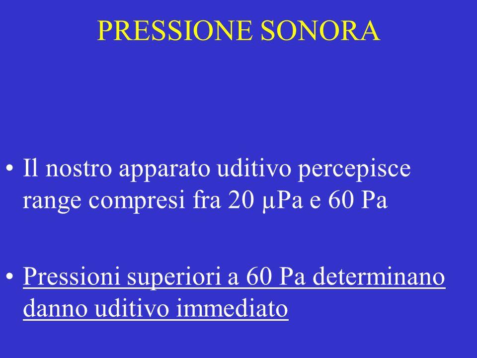 PRESSIONE SONORA Il nostro apparato uditivo percepisce range compresi fra 20 µPa e 60 Pa Pressioni superiori a 60 Pa determinano danno uditivo immedia