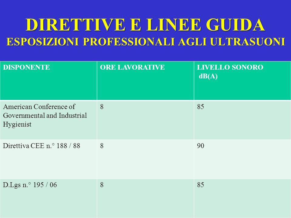 DIRETTIVE E LINEE GUIDA ESPOSIZIONI PROFESSIONALI AGLI ULTRASUONI DISPONENTEORE LAVORATIVELIVELLO SONORO dB(A) American Conference of Governmental and