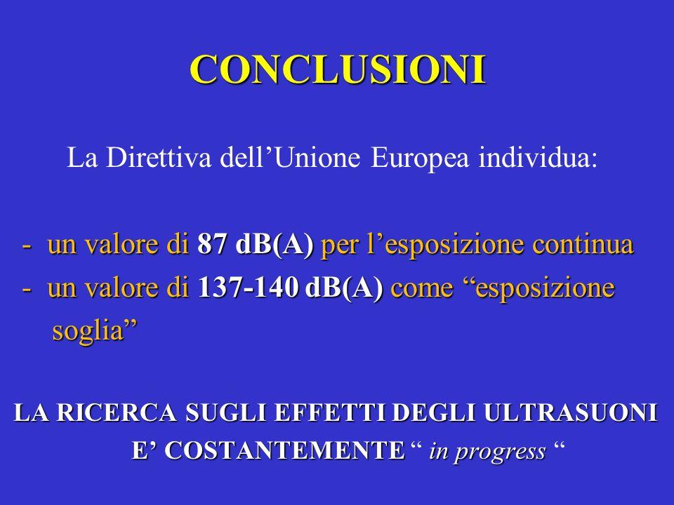CONCLUSIONI La Direttiva dellUnione Europea individua: - un valore di 87 dB(A) per lesposizione continua - un valore di 137-140 dB(A) come esposizione