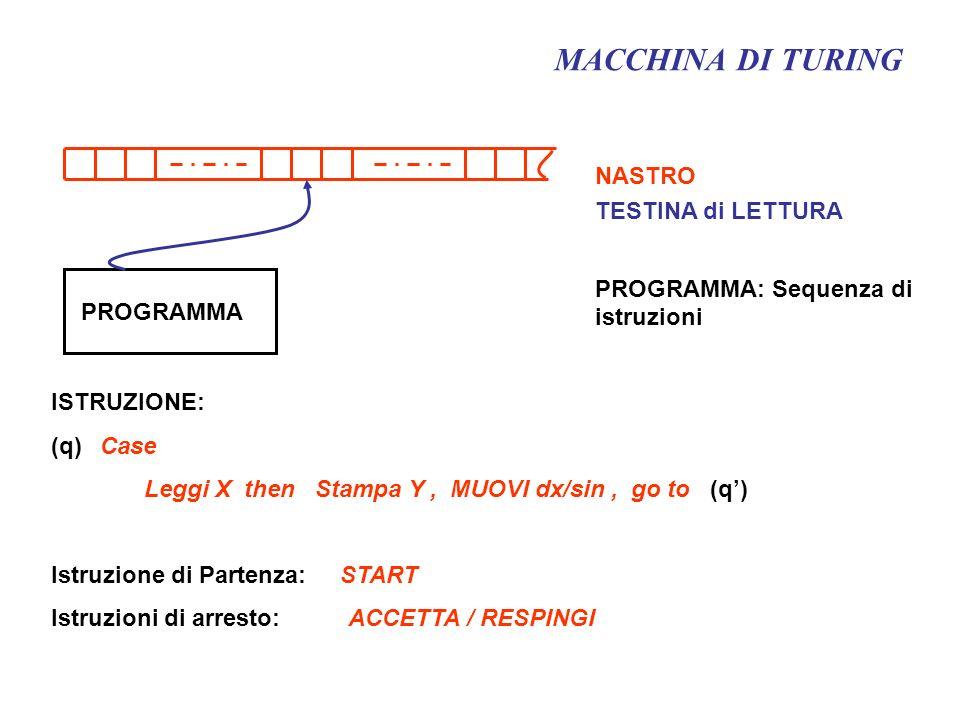 MACCHINA DI TURING NASTRO TESTINA di LETTURA PROGRAMMA: Sequenza di istruzioni ISTRUZIONE: (q) Case Leggi X then Stampa Y, MUOVI dx/sin, go to (q) Ist