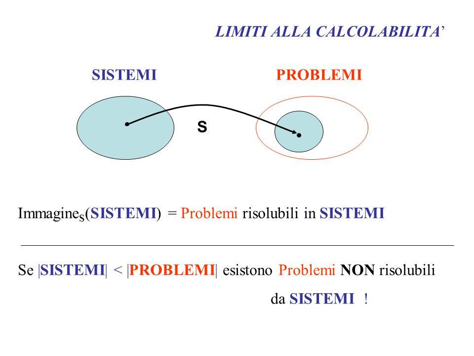 LIMITI ALLA CALCOLABILITA SISTEMI PROBLEMI S Immagine S (SISTEMI) = Problemi risolubili in SISTEMI Se |SISTEMI| < |PROBLEMI| esistono Problemi NON ris