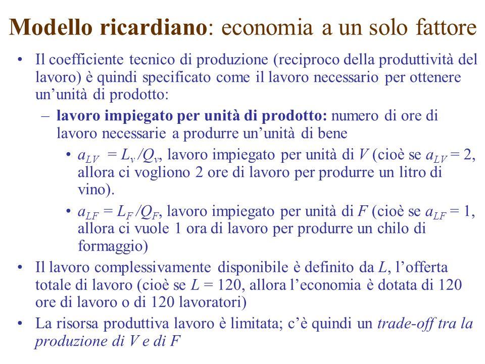 Il coefficiente tecnico di produzione (reciproco della produttività del lavoro) è quindi specificato come il lavoro necessario per ottenere ununità di