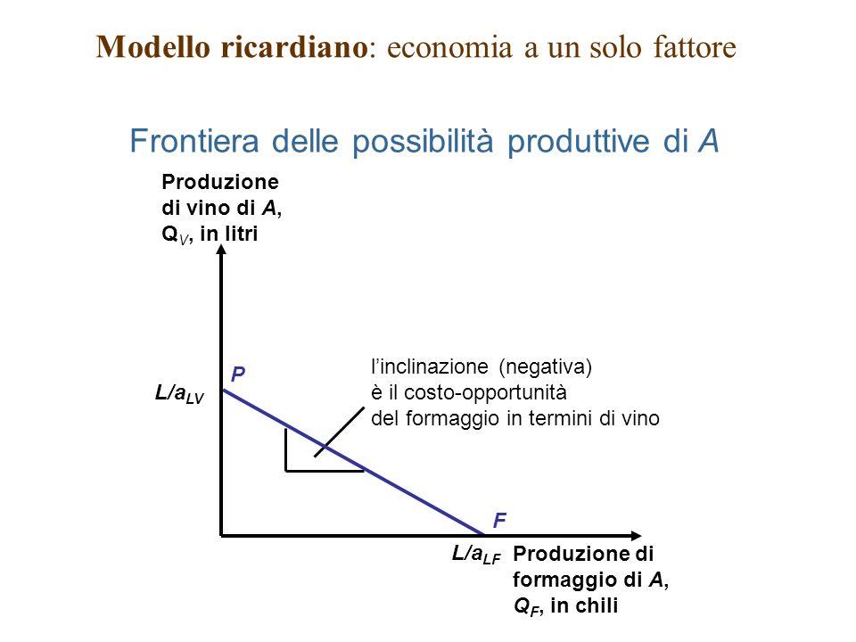 L/a LV L/a LF Frontiera delle possibilità produttive di A Modello ricardiano: economia a un solo fattore linclinazione (negativa) è il costo-opportunità del formaggio in termini di vino F P Produzione di vino di A, Q V, in litri Produzione di formaggio di A, Q F, in chili