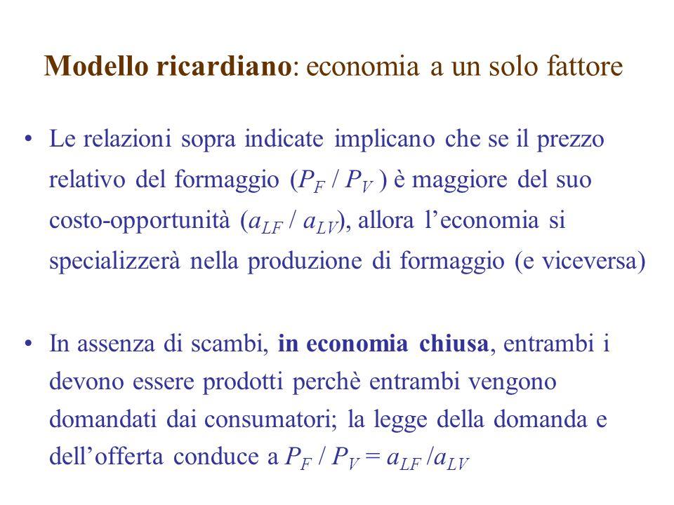 Le relazioni sopra indicate implicano che se il prezzo relativo del formaggio (P F / P V ) è maggiore del suo costo-opportunità (a LF / a LV ), allora leconomia si specializzerà nella produzione di formaggio (e viceversa) In assenza di scambi, in economia chiusa, entrambi i devono essere prodotti perchè entrambi vengono domandati dai consumatori; la legge della domanda e dellofferta conduce a P F / P V = a LF /a LV Modello ricardiano: economia a un solo fattore