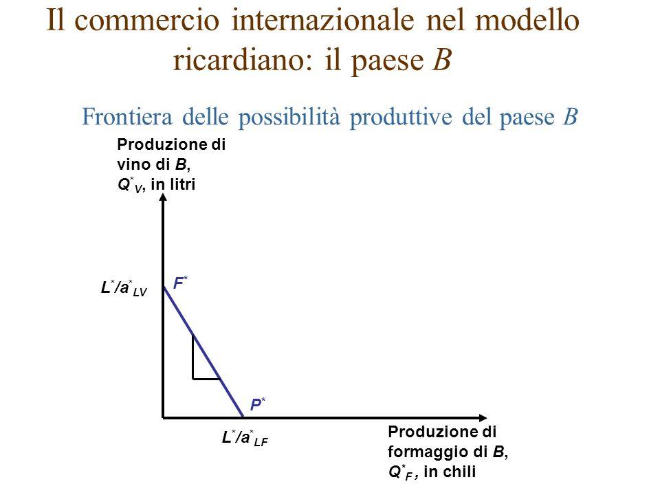 F*F* P*P* L * /a * LV L * /a * LF Produzione di vino di B, Q * V, in litri Produzione di formaggio di B, Q * F, in chili Frontiera delle possibilità produttive del paese B Il commercio internazionale nel modello ricardiano: il paese B