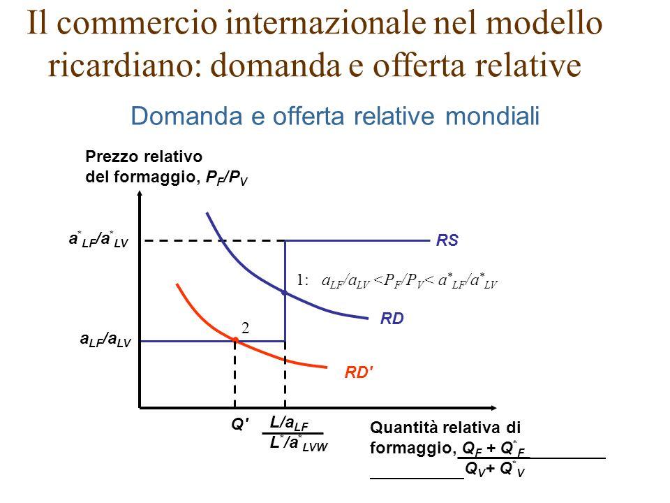 2 RD RD 1: a LF /a LV <P F /P V < a * LF /a * LV Q Q a LF /a LV a * LF /a * LV RS Domanda e offerta relative mondiali Il commercio internazionale nel modello ricardiano: domanda e offerta relative Prezzo relativo del formaggio, P F /P V Quantità relativa di formaggio, Q F + Q * F Q V + Q * V L/a LF L * /a * LVW
