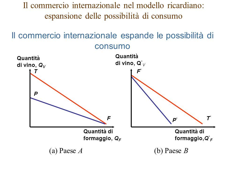 Il commercio internazionale espande le possibilità di consumo T F P T*T* P*P* F*F* (a) Paese A(b) Paese B Quantità di vino, Q V Quantità di formaggio,