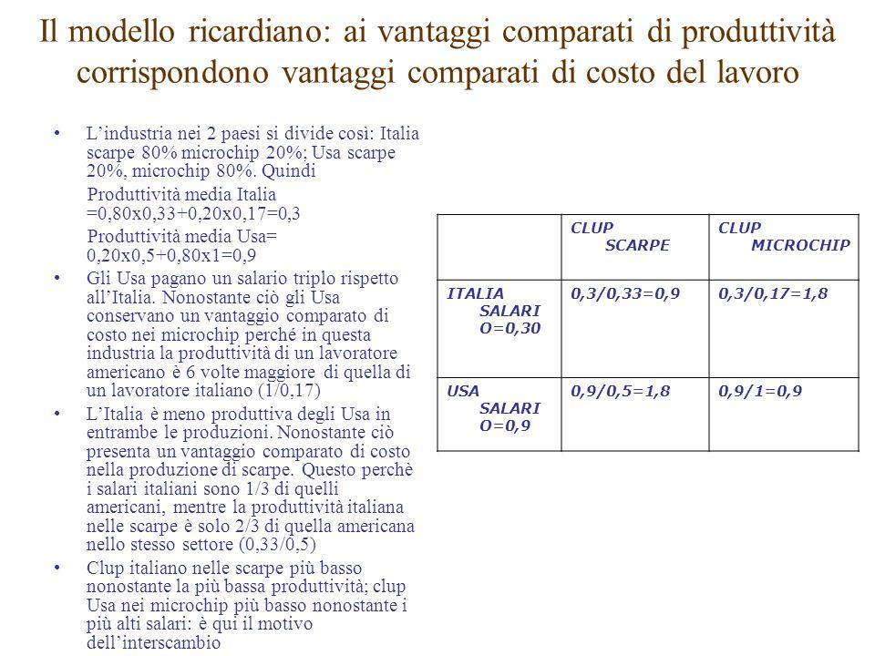 Il modello ricardiano: ai vantaggi comparati di produttività corrispondono vantaggi comparati di costo del lavoro Lindustria nei 2 paesi si divide così: Italia scarpe 80% microchip 20%; Usa scarpe 20%, microchip 80%.