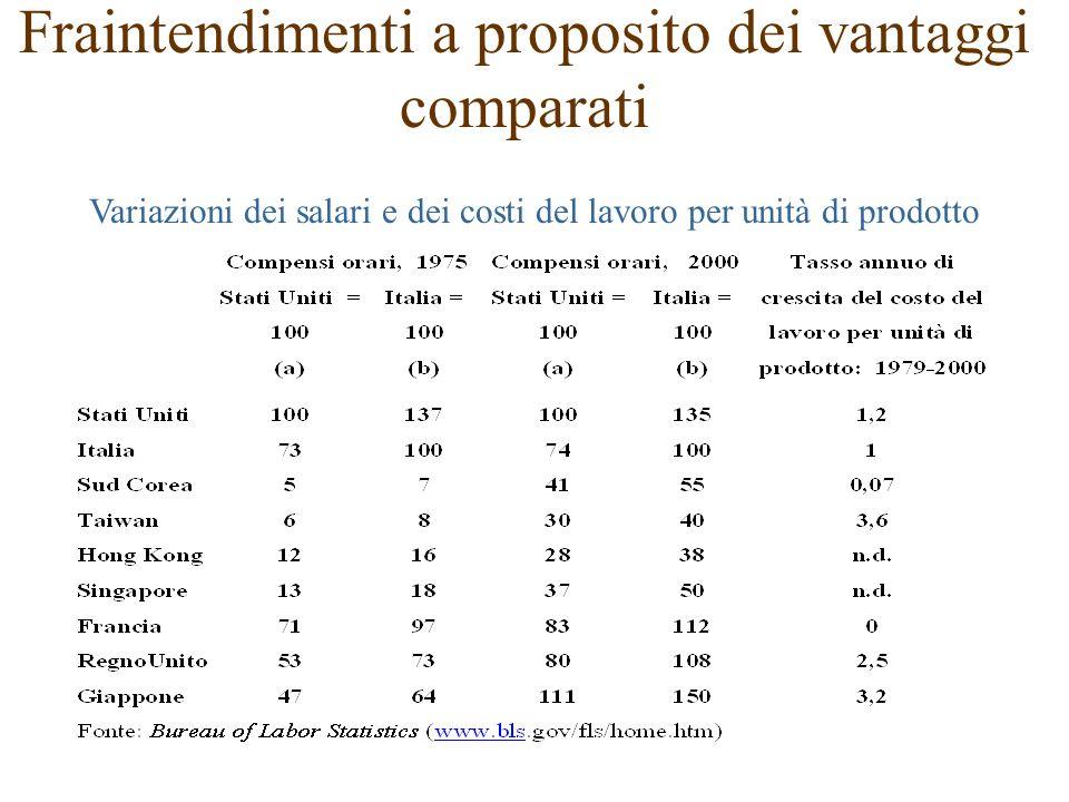 Variazioni dei salari e dei costi del lavoro per unità di prodotto