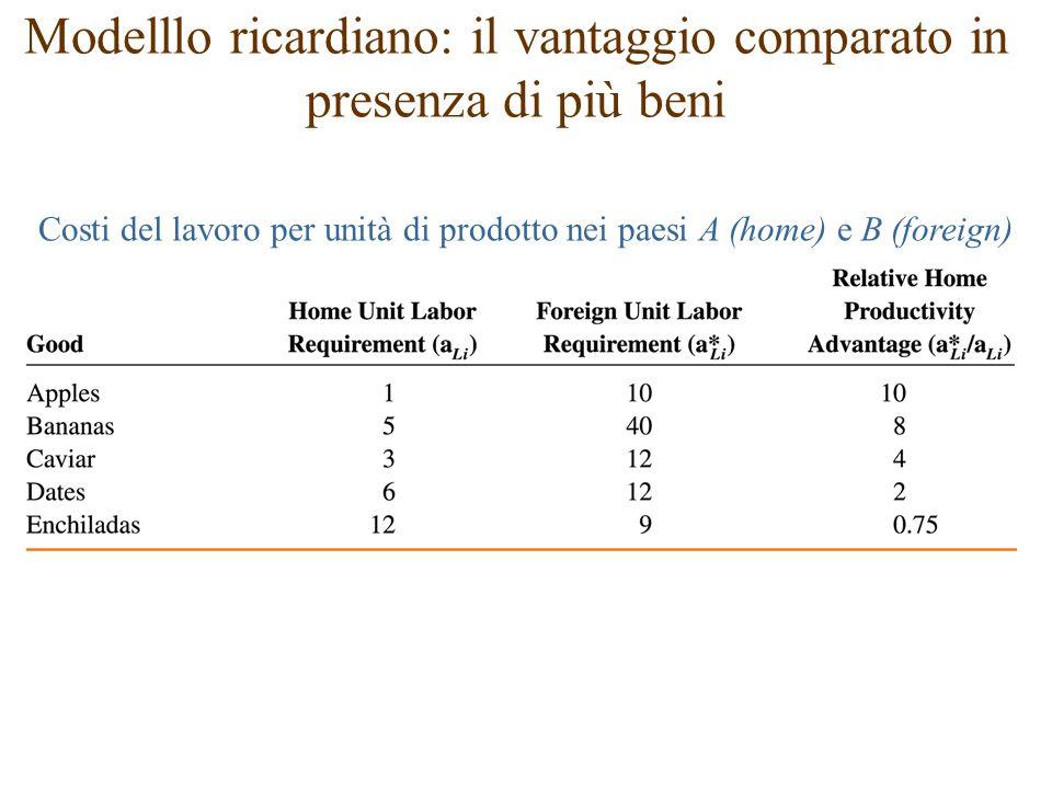 Modelllo ricardiano: il vantaggio comparato in presenza di più beni Costi del lavoro per unità di prodotto nei paesi A (home) e B (foreign)