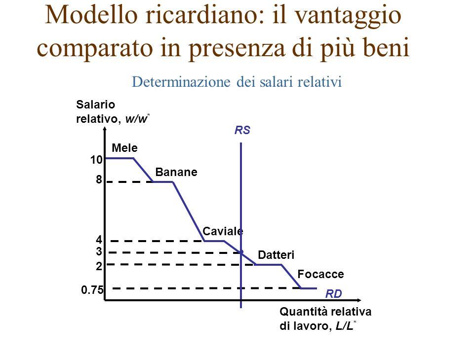 3 10 Mele 8 Banane 4 Caviale 2 Datteri 0.75 Focacce RD Modello ricardiano: il vantaggio comparato in presenza di più beni Determinazione dei salari relativi RS Salario relativo, w/w * Quantità relativa di lavoro, L/L *