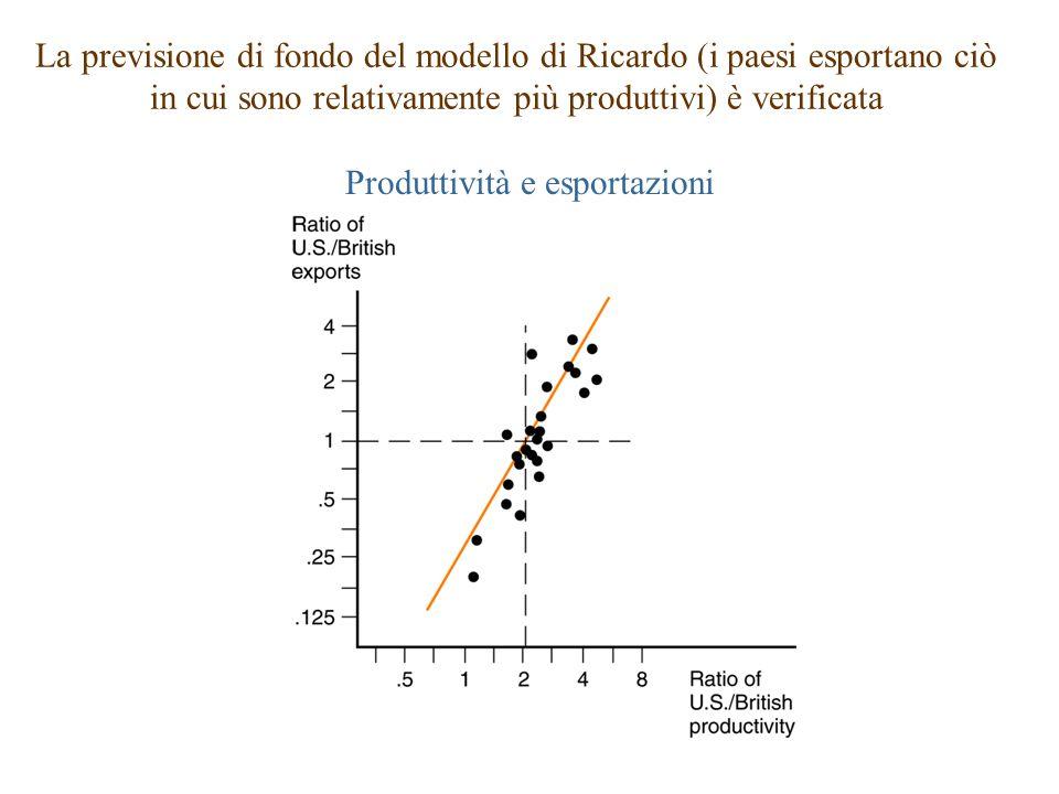 La previsione di fondo del modello di Ricardo (i paesi esportano ciò in cui sono relativamente più produttivi) è verificata Produttività e esportazion